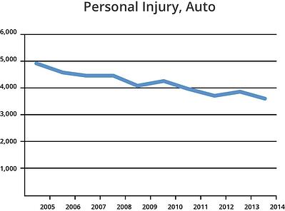 personal-injury-auto