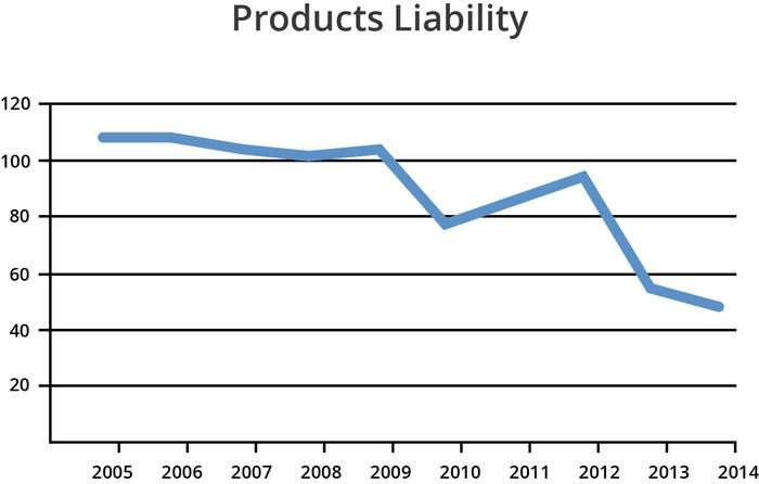 products-libaility-decreasing
