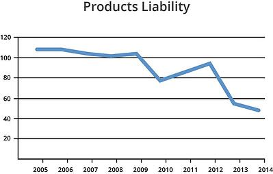 products-libaility-decreasing
