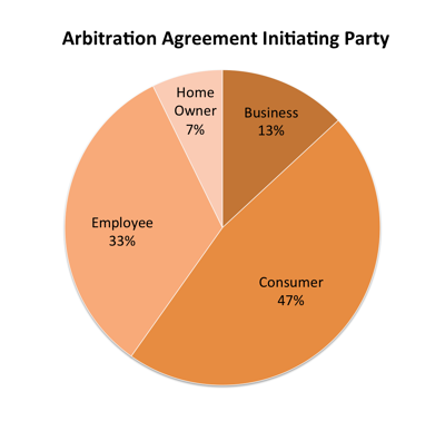 arbitration-agreement-initating-party-milwaukee-personal-injury-lawyers.png
