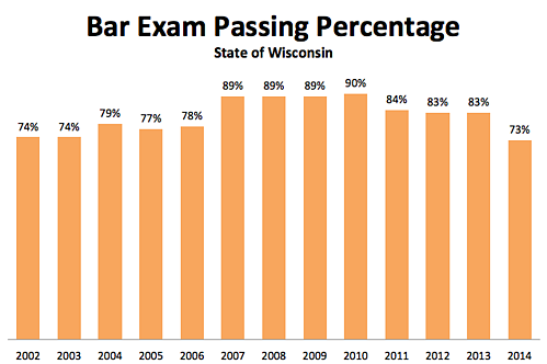 Become-a-lawyer-bar-exam-passing-rate.png