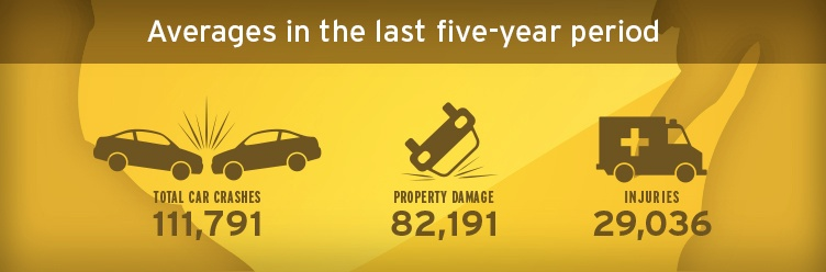 Car Accident Statistics over the last 5 years
