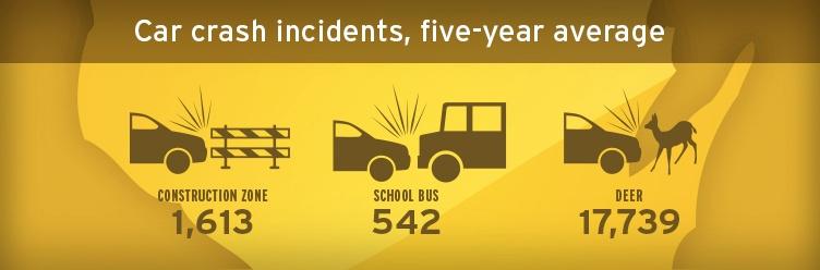 Car Accident Incidents